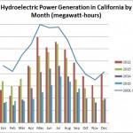 Hydropower-11-3-15