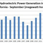 hydropower-monthly-11-25