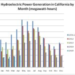 hydropower-monthly