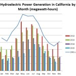 2-1-16-hydroelectronic-power-generation-in-california